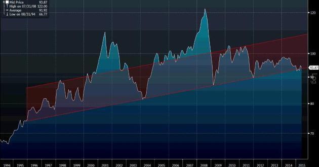 613b2ab09dc6fa Kanał wzrostowy, widoczny na wykresie realnego efektywnego kursu walutowego  dla Polski. Źródło: Bank Rozliczeń Międzynarodowych, Bloomberg, pb.pl.