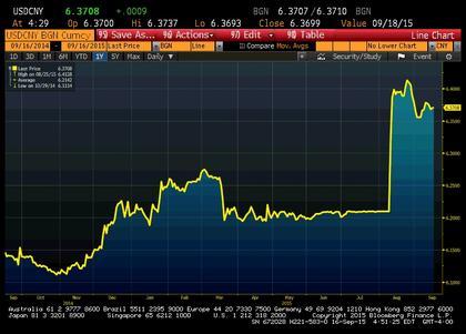 Notowania pary USD/CNY (źródło: Bloomberg)