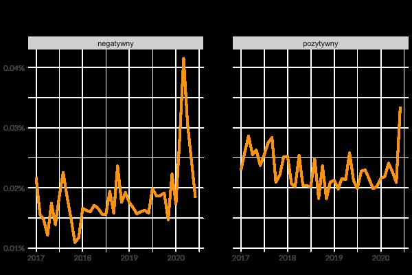 Indeks sentymentu wskazuje na odbicie w branży opakowaniowej