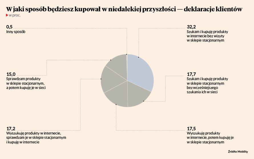 2e8d006fe Tradycyjne sklepy pełne innowacji - Puls Biznesu - pb.pl