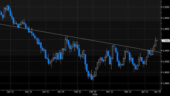 dcf50b27afe929 Zobacz więcej. Formacja odwróconej głowy z ramionami, widoczna na wykresie  notowań funta do dolara pb.pl, Bloomberg