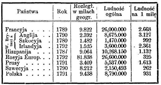 Pierwszy polski spis powszechny (1789) - Puls Biznesu - pb.pl