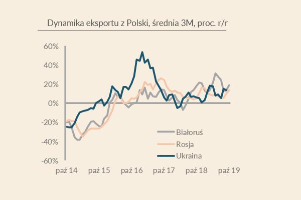 Rośnie eksport dóbr z Polski na Wschód