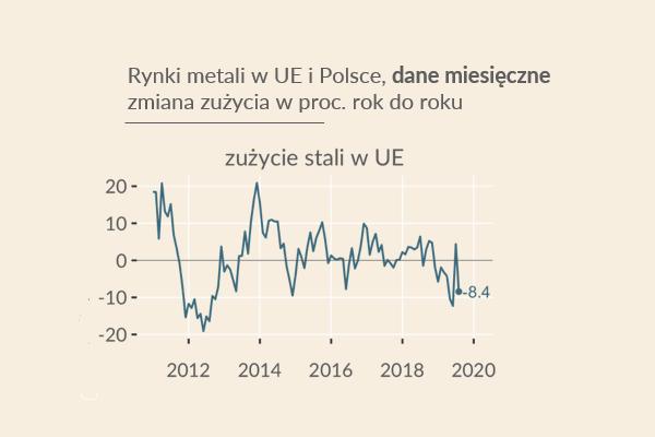 Zużycie stali w Unii Europejskiej maleje