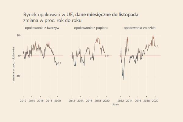 Dane wskazują na hamowanie na rynku opakowań