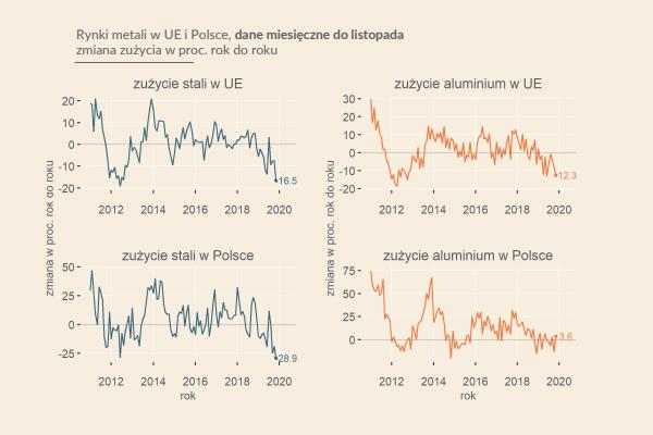 Zużycie metali w UE szybko się kurczy